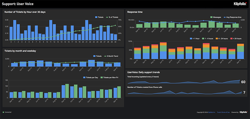 Business Intelligence Dashboard | Support Tickets Dashboard