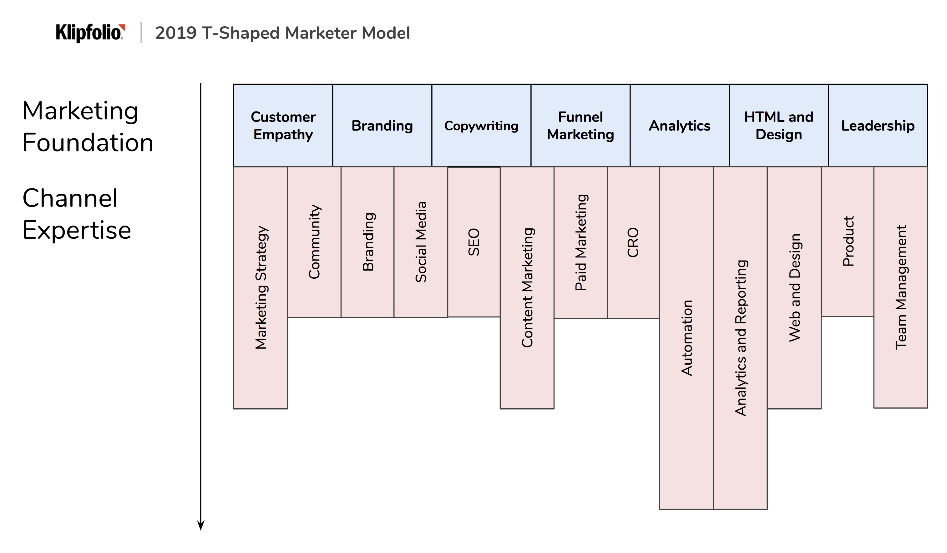 T-Shaped Marketers have a skillset that spans the foundational landscape of digital marketing; this is illustrated by the horizontal part of the T. The vertical part of the T represents the depth of knowledge and expertise in specific areas. For example, an individual could have longer branches for content marketing and branding versus web design. T-Shaped Marketers help round out teams, with everyone being able to support one another but also take leadership roles on projects that they are well versed in.