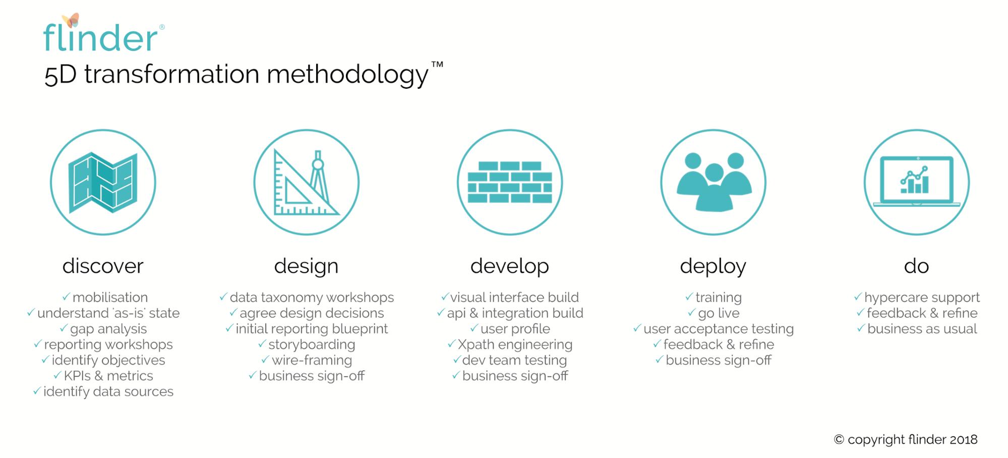 5D Transformation Methodology
