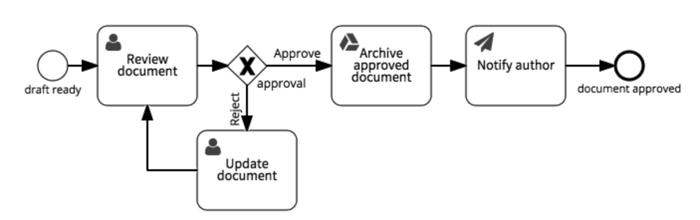 approve document workflow