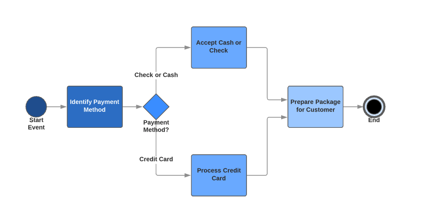 What Is A Workflows Process Diagram Klipfolio