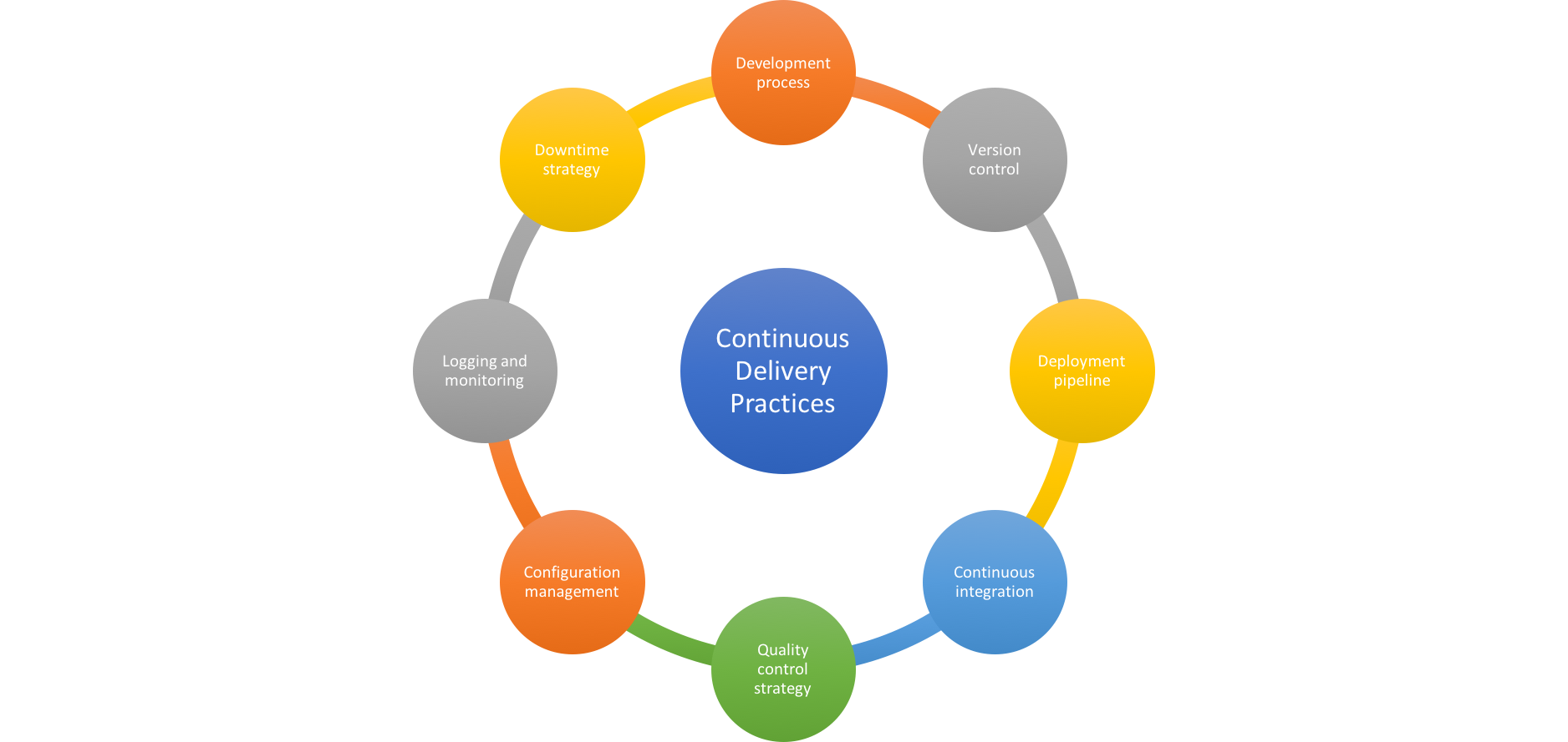 Continuous Delivery Best Practices