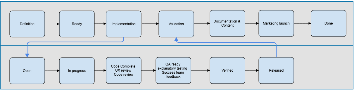 Continuous Delivery Development Process