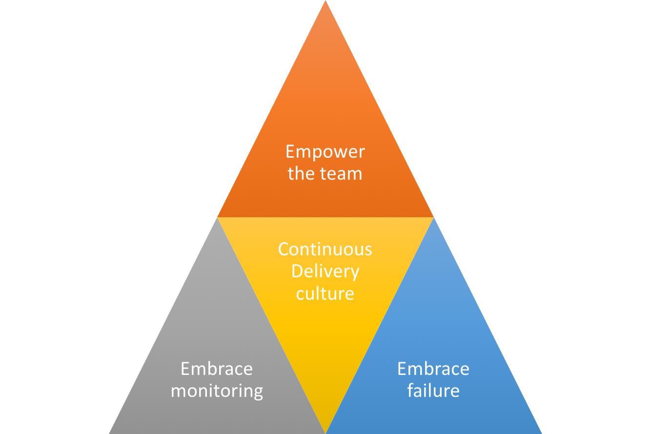 Lessons from Continuous Delivery