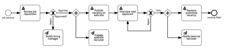 job vacancy workflow