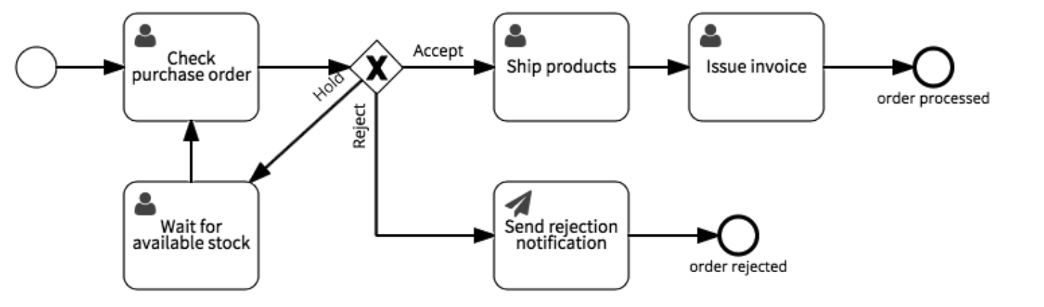 purchase order workflow
