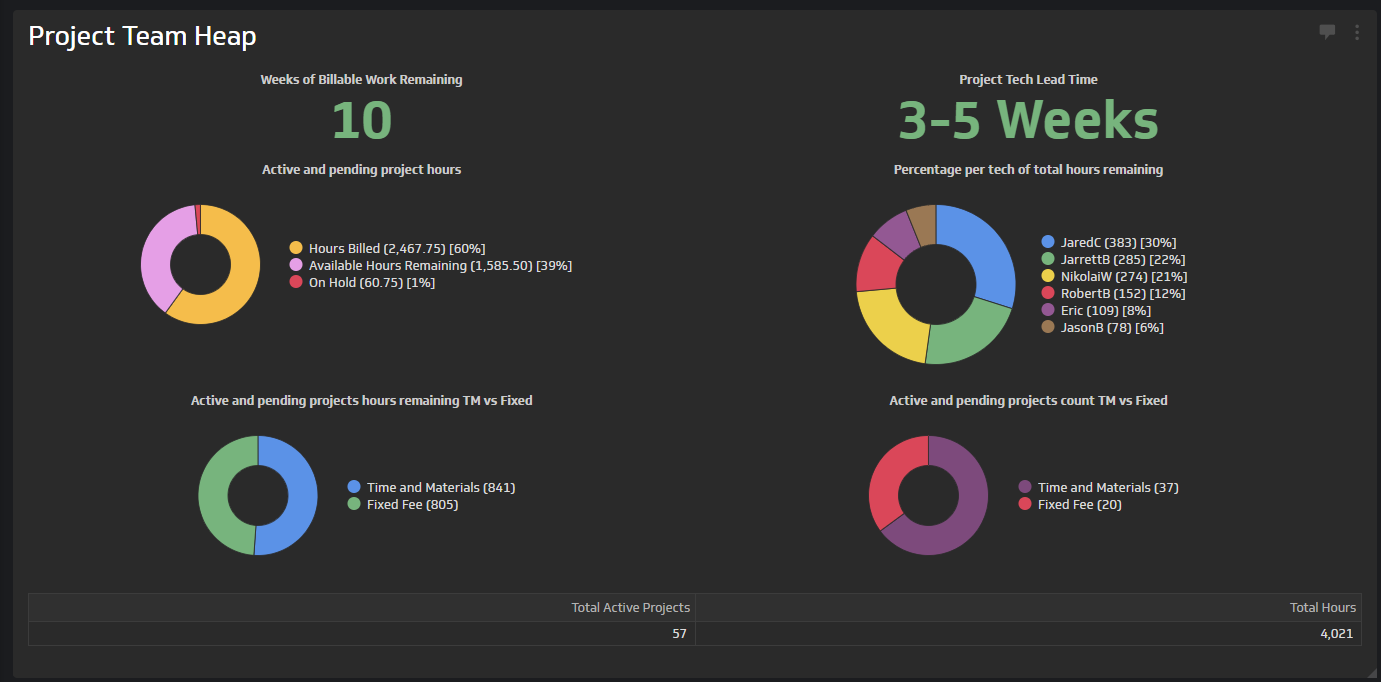 team metrics dashboard