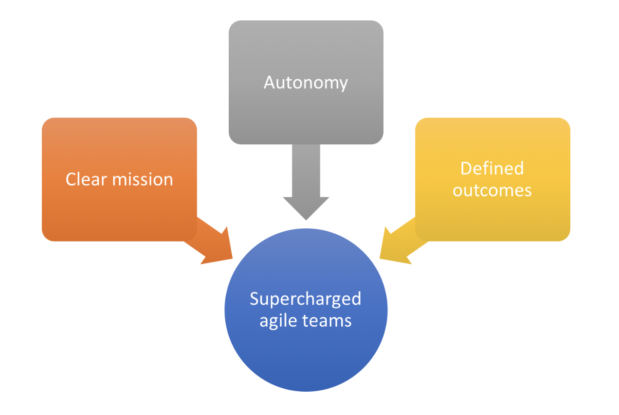 OKRs impact on agile software development teams