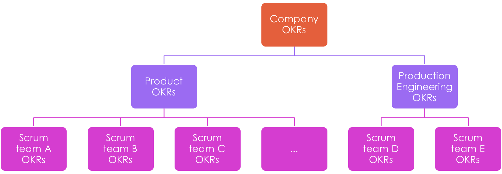 Hierarchy of OKRs Helps with Alignment and Clarity