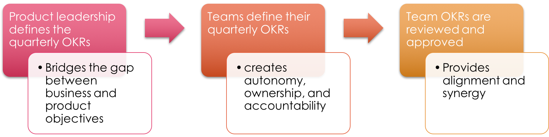 The OKR Cycle Creates an Opportunity to Adjust the Plans