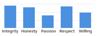 simple bar charts okr dashboard