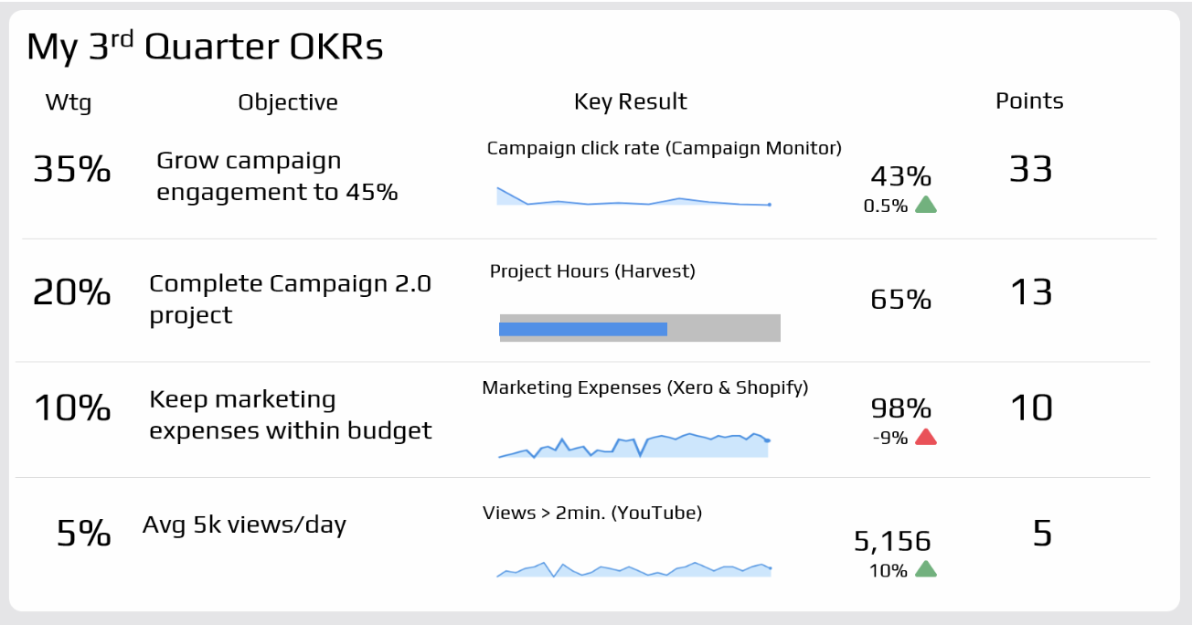 visualizing klipfolio okr dashboard