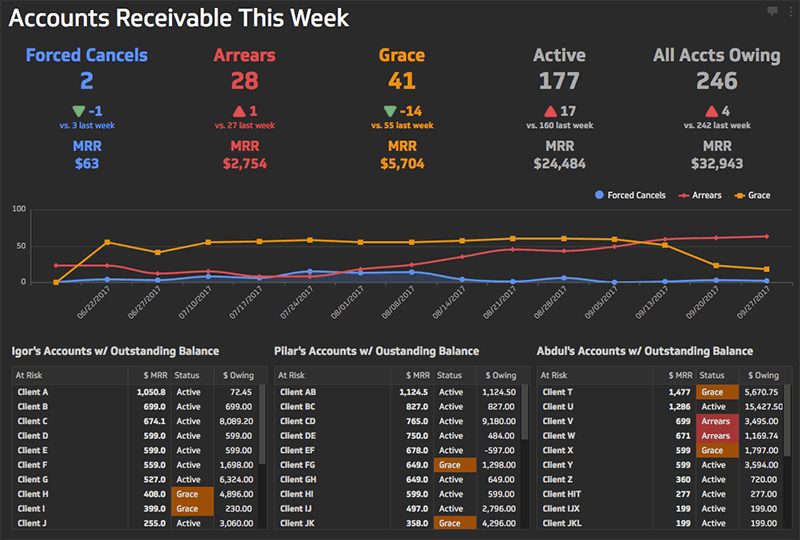 acounts receivable data into a dashboard | accounts receivable this week