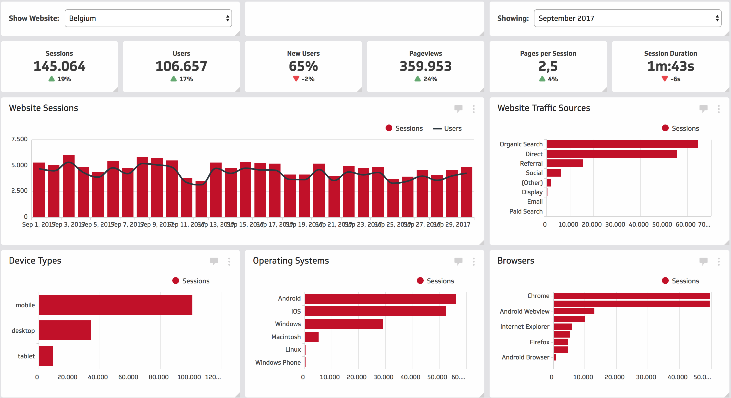 Bakerman Dashboard Report of a client