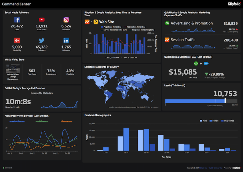 6 Dashboards I Use Daily With Live Links