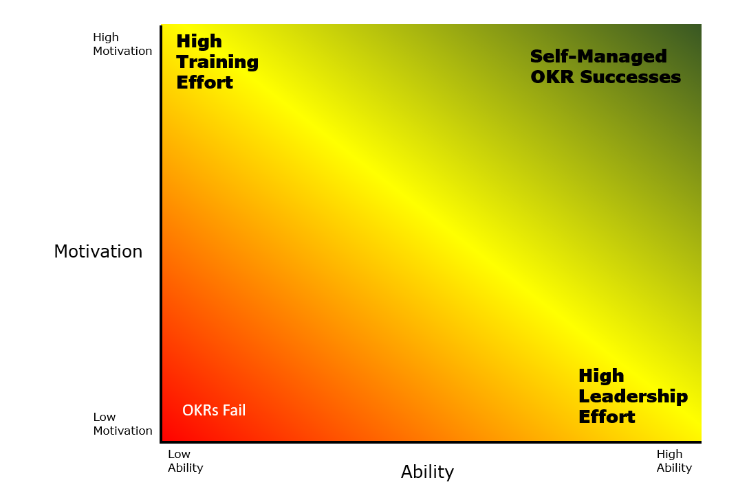 OKR Graph