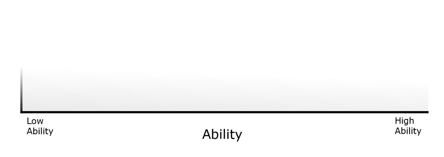 okrs ability