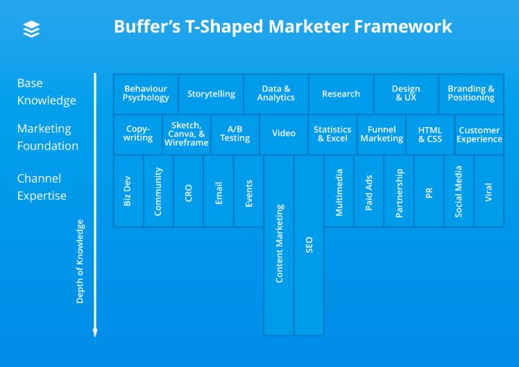 marketing skills framework