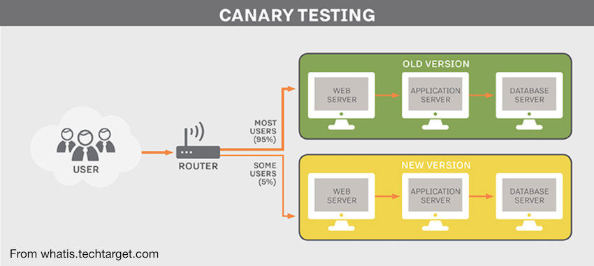 canary testing for continuous delivery