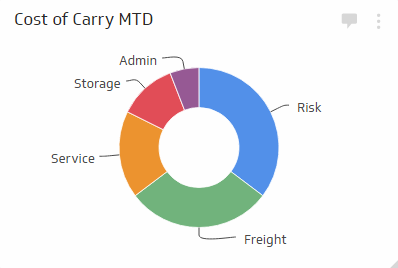 cost of carry metric