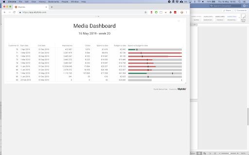 media dashboard example