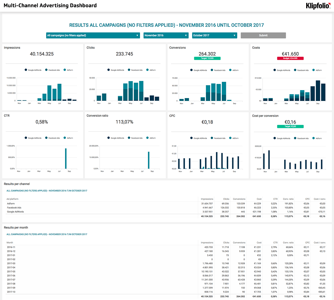 Multi-Channel Advertising Dashboard of CervinoMarketing
