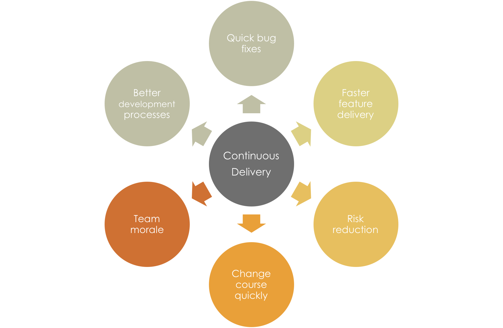 What are the benefits of continuous delivery?