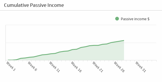 Line chart metric displaying cumulative passive income earned over a number of weeks
