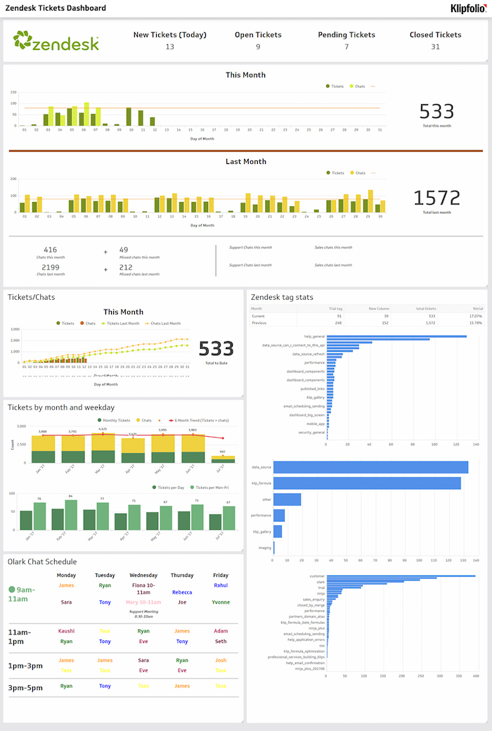 customer support business dashboard