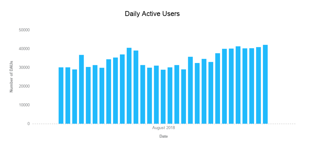 Daily Active Users