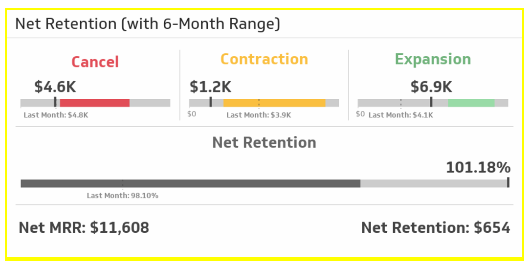 business dashboards for tracking net retention.