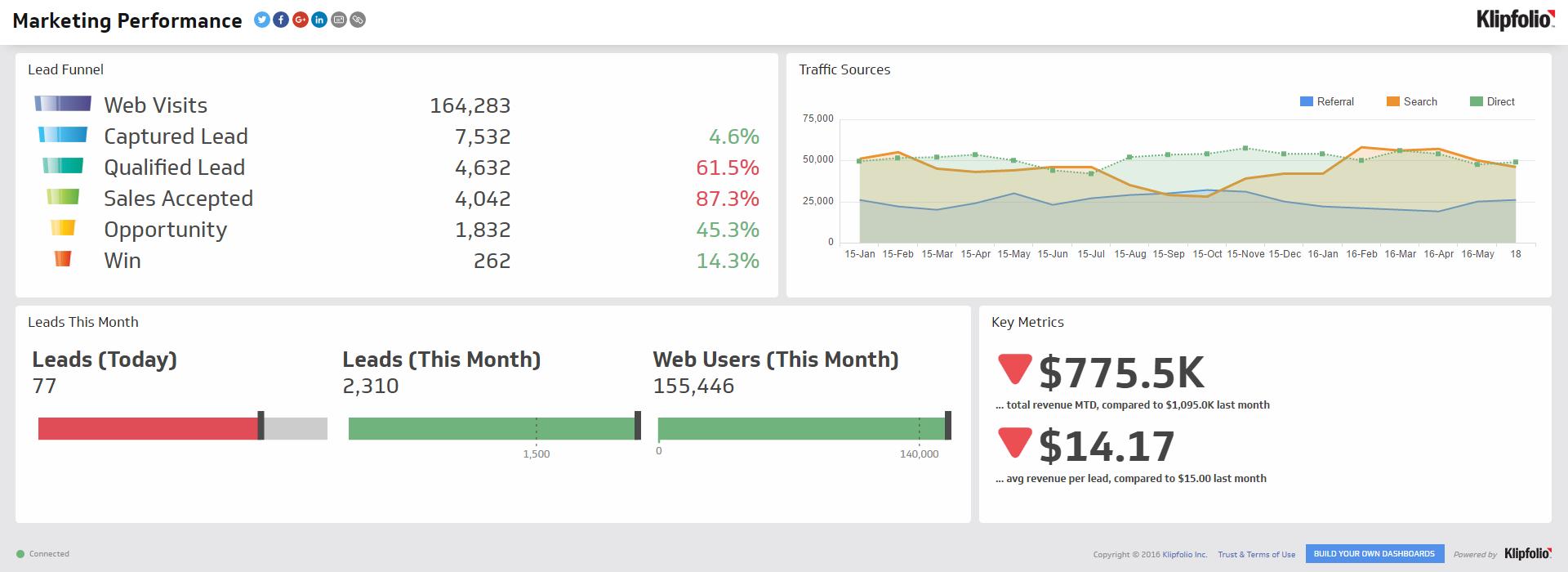 marketing performance TV dashboard