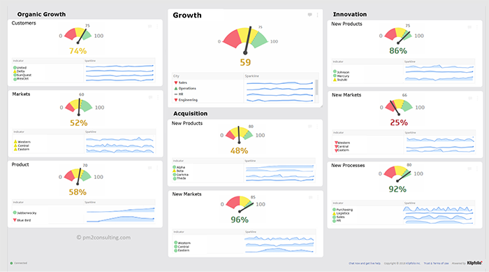 dashboard visualizations organic growth, growth and innovation