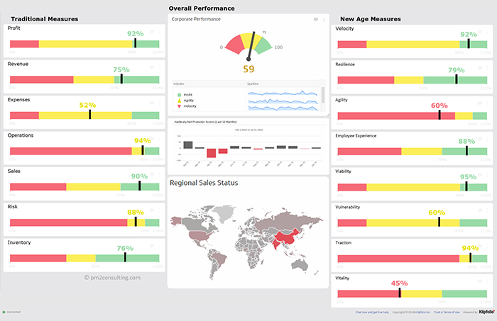 dashboard visualizations overall performance and new age measures