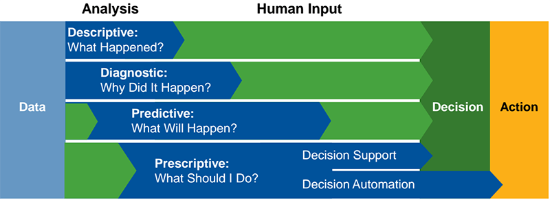 Top Takeaways Gartner Data and Analytics | Data Analysis Human Input Action
