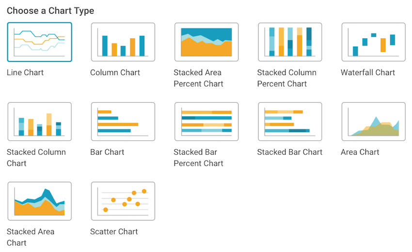 Data visualizations for social media KPIs