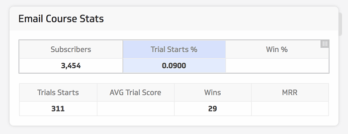 Email course stats trial starts number