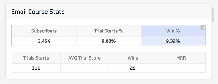 Email course stats win number