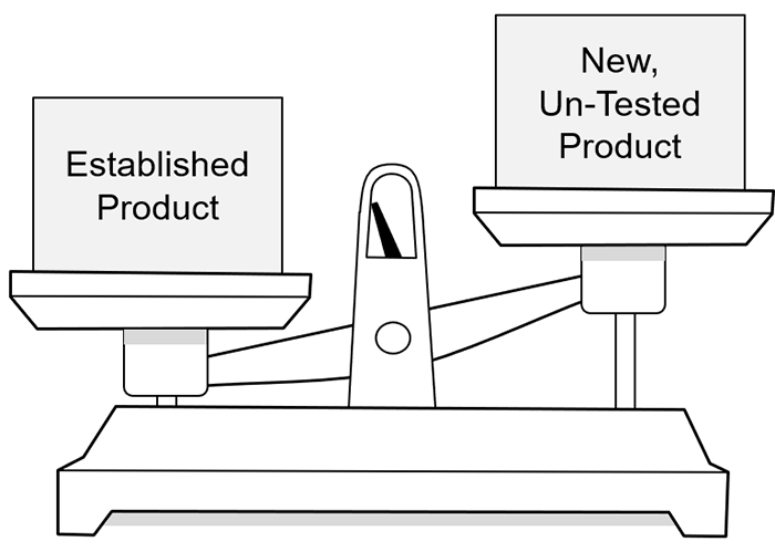 established product vs new un-tested product scale high