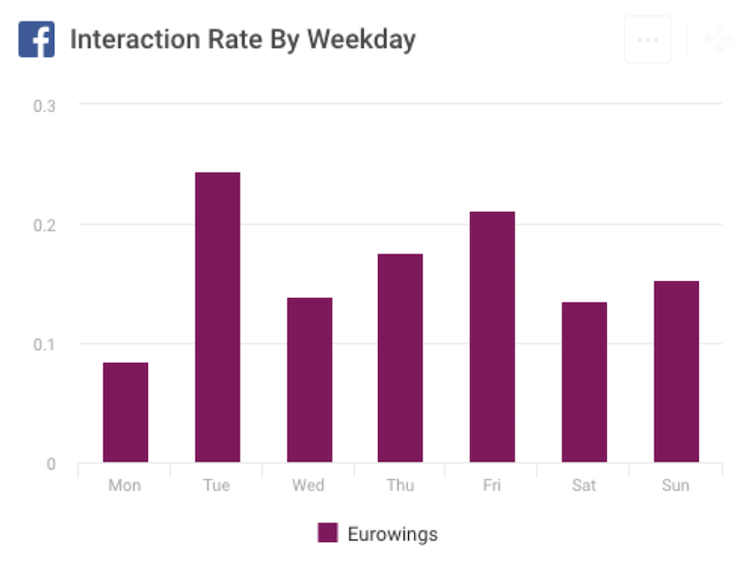 Social interaction KPI by day of the week