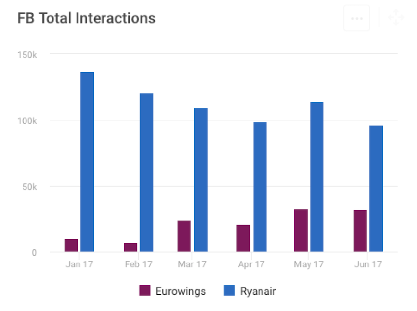 Facebook total social media interaction KPIs in bar chart form