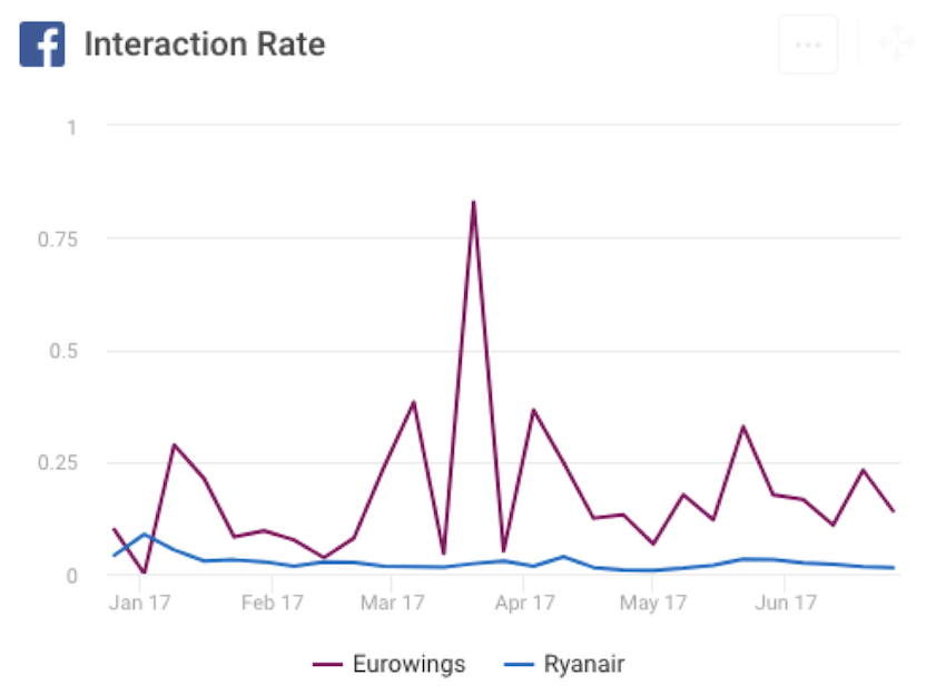 Facebook interaction rate KPI