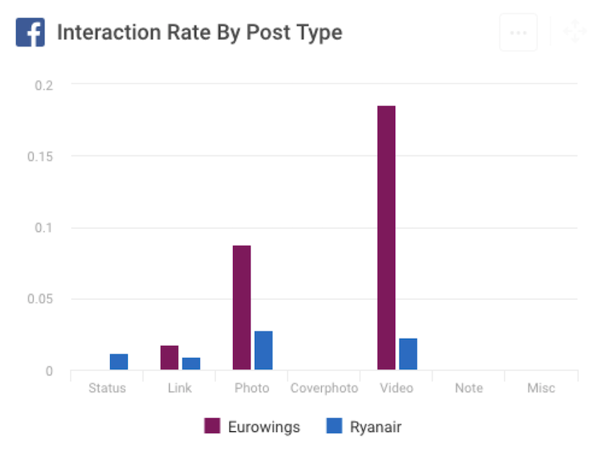 Facebook interaction KPI by post type