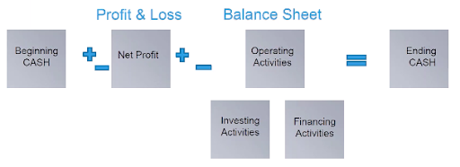 profit and loss finance diagram