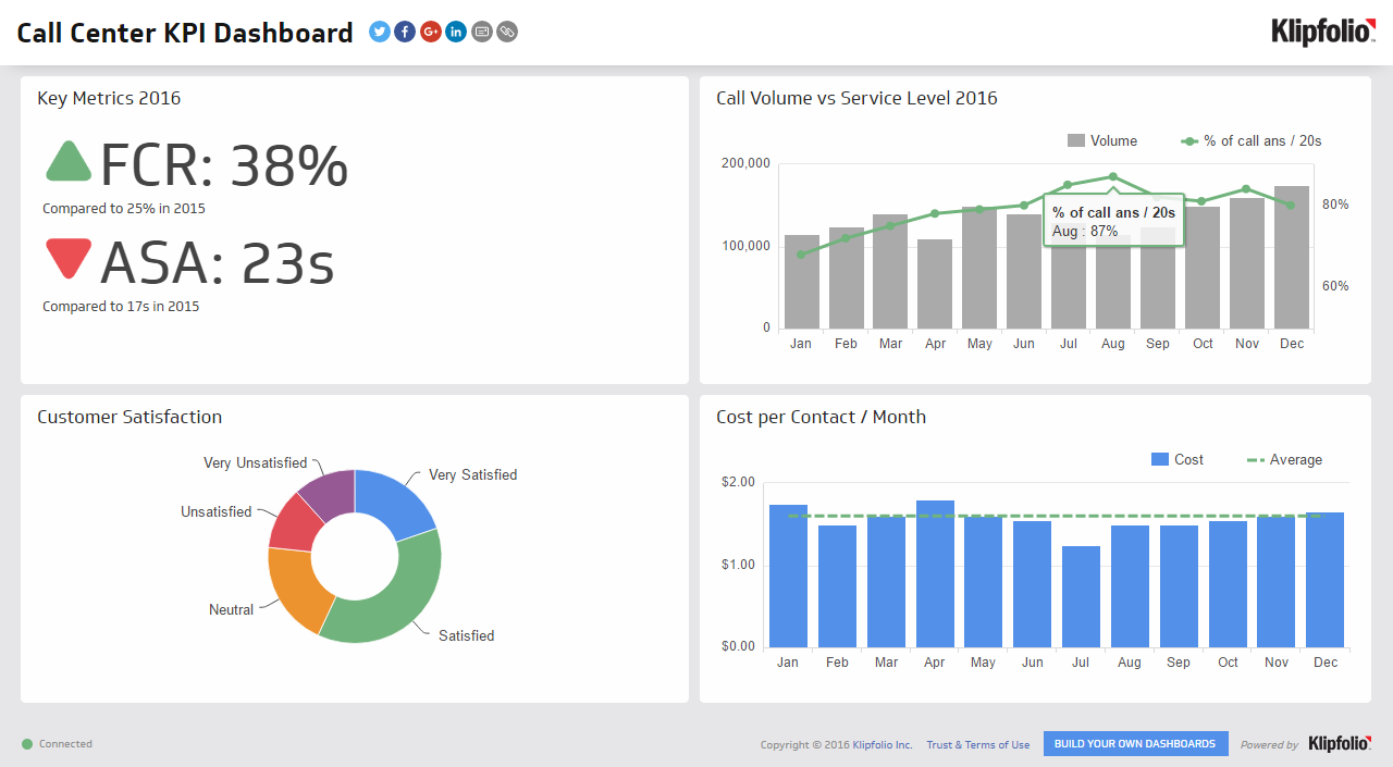 dashboard with graph