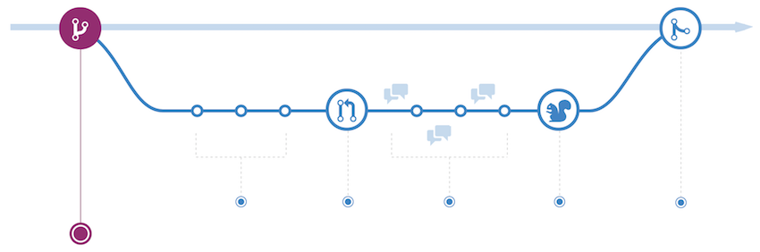 GitHub Flow continuous delivery