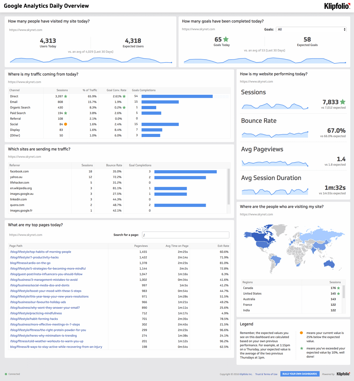 Google Analytics Query Explorer Example Dashboard