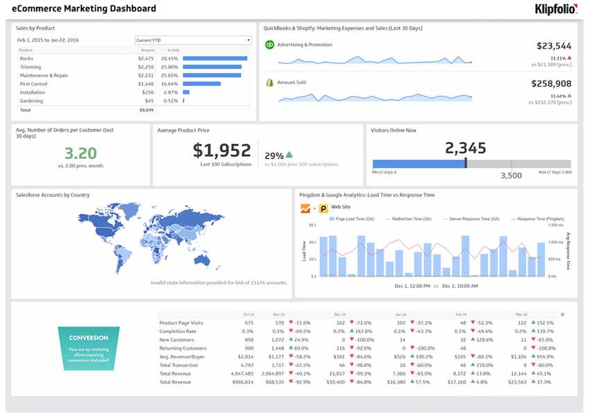 the fundamental principles of great dashboard design