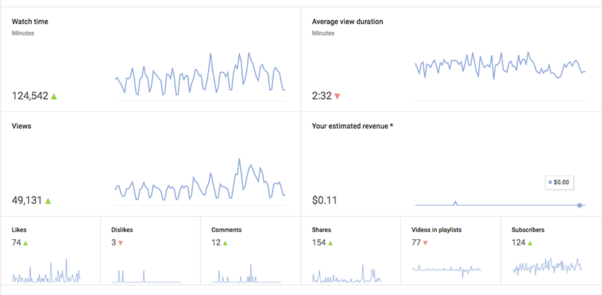 how to connect youtube account to google analytics youtube google analytics video engagement