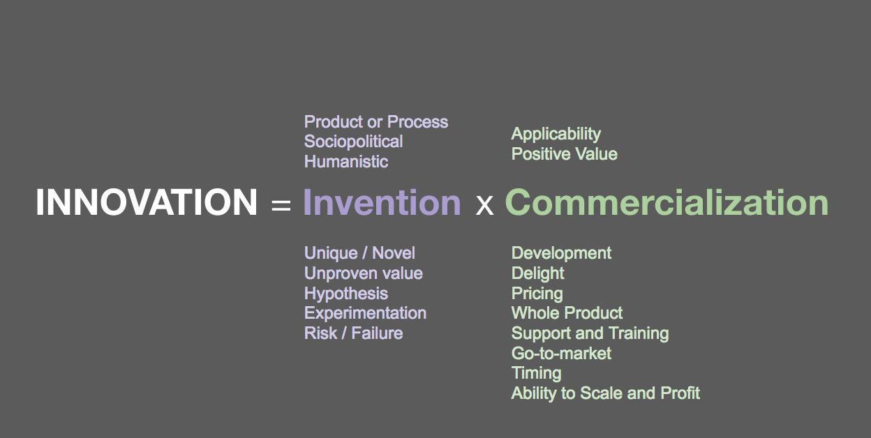 Innovation = Invention x Commercialization